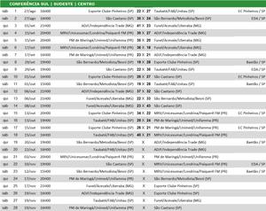 Tabela de jogos Sul/Sudeste/Centro