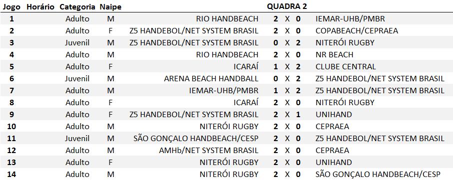 Tabela de jogos Quadra 2 - 1ª etapa