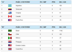 Tabela de pontuação fase de grupos. (fonte Federação Pan-Americana de Handebol)