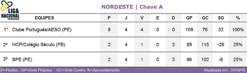 Classificação Nordeste/Chave A feminina 2016