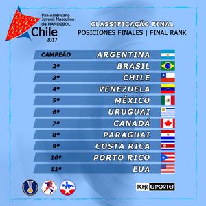 Ranking final do XIII Pan Juvenil Masculino de Handebol (arte Tchê Esportes)