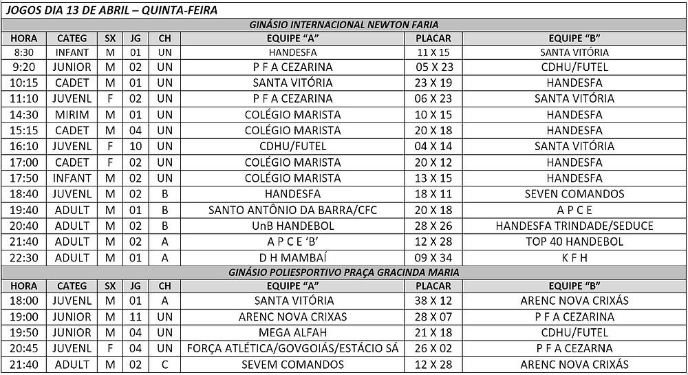 Tabela de jogos Copa Anápolis 2017 (fonte Federação de Handebol de Goiás)