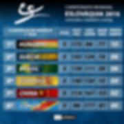 Tabela de Classificação Mundial de Handebol - Eslováquia 2016