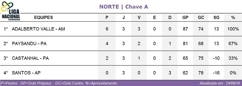Classificação Norte/Chave A feminina 2016