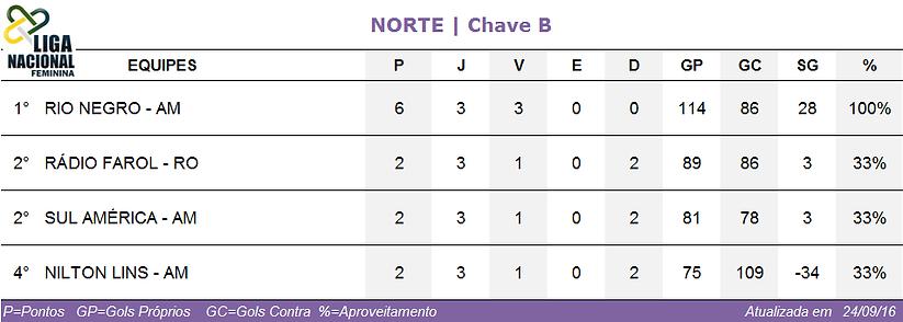 Classificação Norte/Chave B feminina 2016