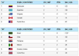 Tabela de Classificação (fonte Federação Pan-Americana de Handebol)