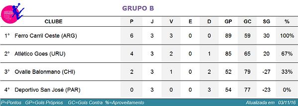 classificação grupo B Pan Feminino de Clubes
