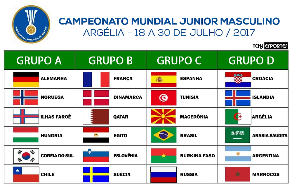 Grupos do Mundial da ARgelia 2017 (arte Tchê Esportes)