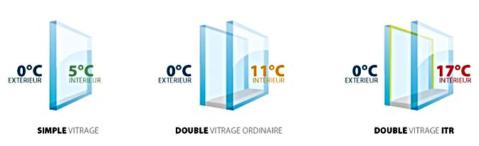 vitrage, vitrage fenêtre, comment choisir vitrage fenêtre