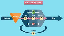 decision process.JPG