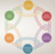 Decision Focus Chain.JPG