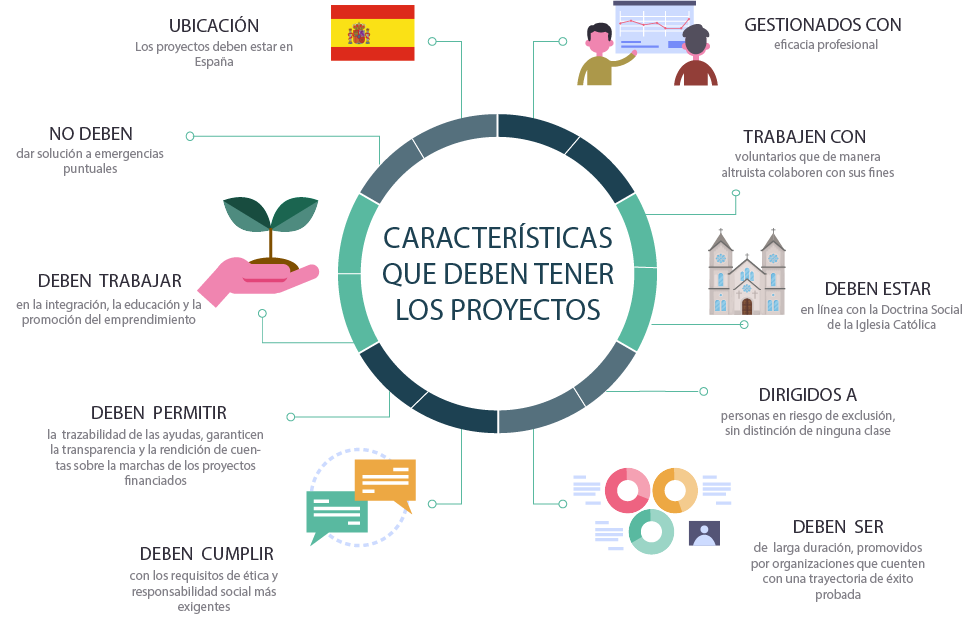 Caracteristicas proyectos.png
