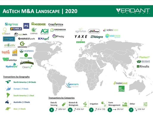 2020 AgTech M&A Annual Review
