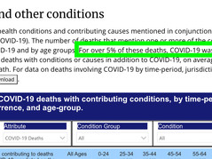 BOOM! CDC Director Finally Admits that COVID Cases are Hugely Over-Counted - as Reported in August