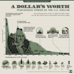 💰Visualizing The Plunging Value Of The US Dollar 📉