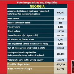 🗳 Georgia Ballots Show Irregularities Total 51 Times The Margin of Victory in Presidential Election