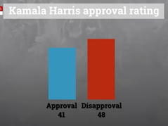 Sky News Australia: The Fake VP's Approval Hits Record Low