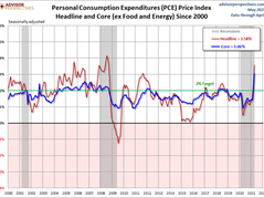 US Personal Expenditures Index Up 3.9% In April Report