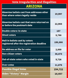 🗳 Arizona Ballots Show Irregularities Total 24 Times The Margin of Victory in Presidential Election