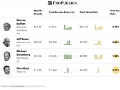 Soros, Bezos, Buffett, Bloomberg Paid Almost ZERO In Tax While Wrecking America