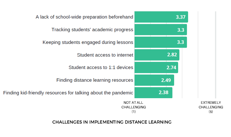 Distance Learning Challenges