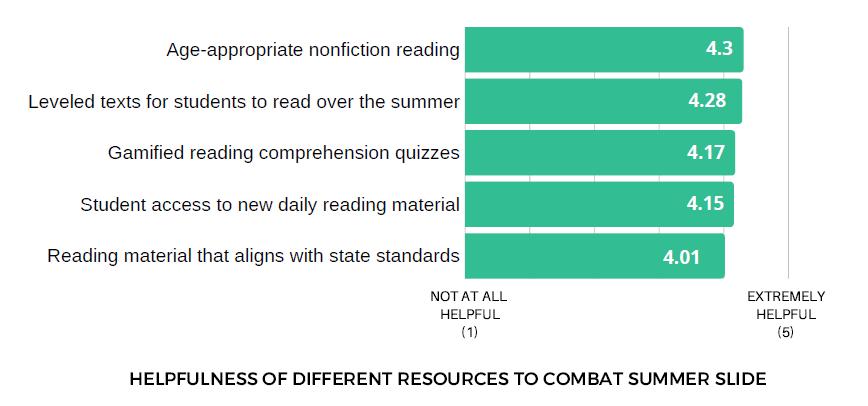 Resources to Combat Summer Slide