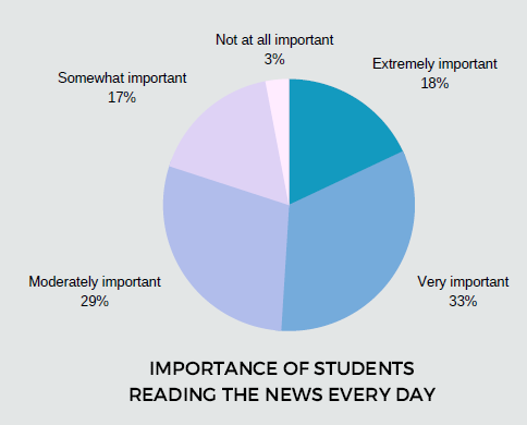 Students should read the news every day