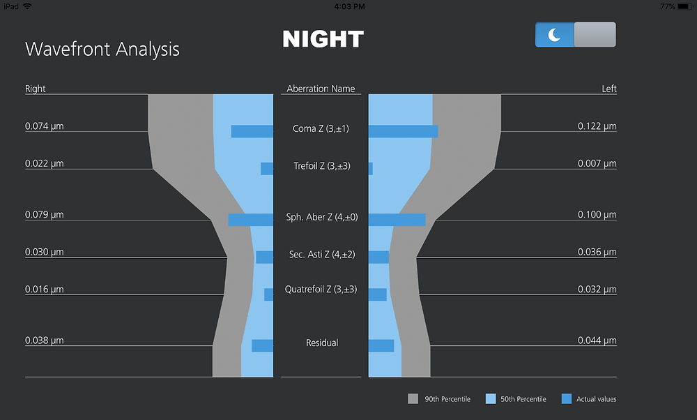 Clarifye wavefront analysis for night vision