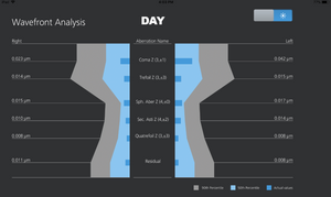 Clarifye wavefront analysis for day vision