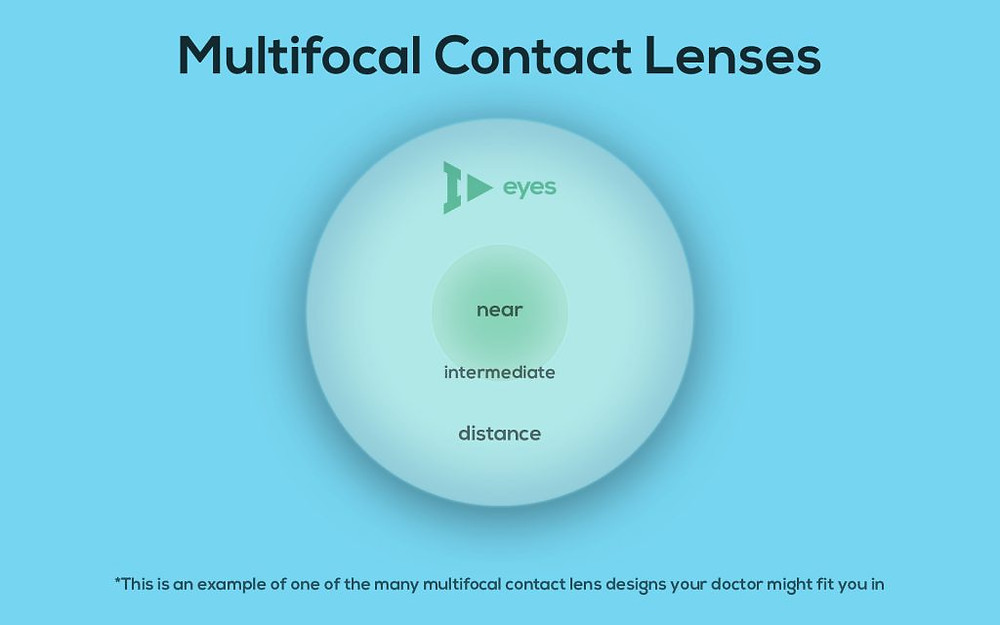 Most soft multifocal contact lenses are designed where the center of the lens helps you read and the outside of the lens helps you see in the distance.