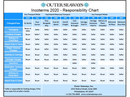 Incoterms...do they really matter in regards to your freight?