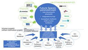Future Spaces -tutkimushanke tähtää sisätilojen ilmanlaadun parantamiseen