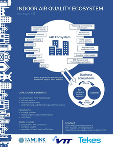 IAQe in nutshell: Value chain with all the actors of building's life cycle and core operations: co-creation of new businesses, networking and R&D&I projects.