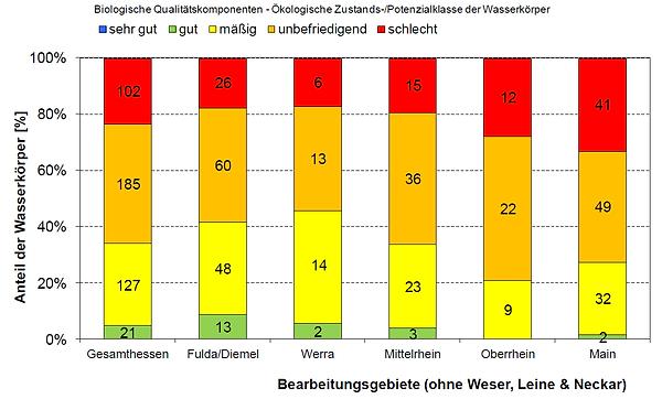 Biologische_Qualitaetskomponenten_der_Wa