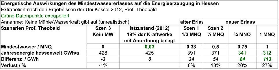 Energ Theob Szen nur Tabelle v 01.jpg