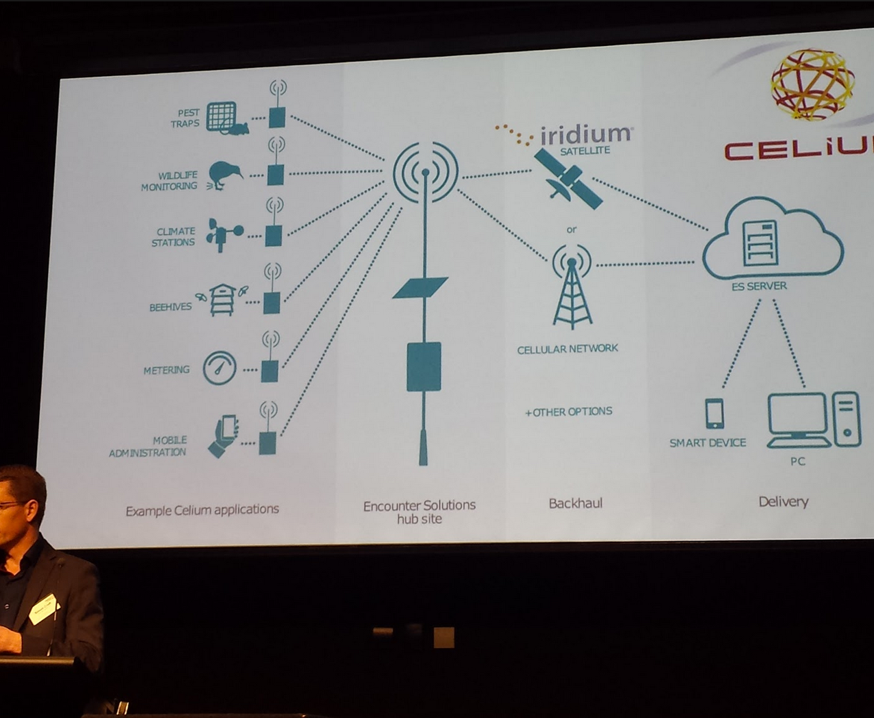 Pestival2016-Simon-Croft-CeliumTechnologies