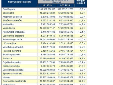 Usporedba iznosa obračuna PDV-a u razdoblju siječanj-rujan 2019 i 2020. – po županijama