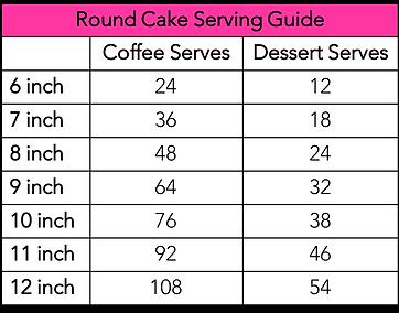 Round Cake Serving Size