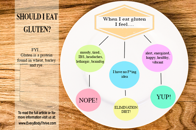 Should I Go Gluten-Free? : Trusting your gut in the food game.