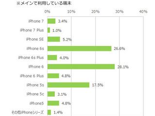 iPhone機種統計