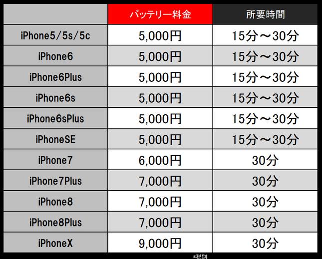 アイフォン バッテリー iPhone バッテリー 修理