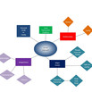 What is mind mapping and how can it help your writing?