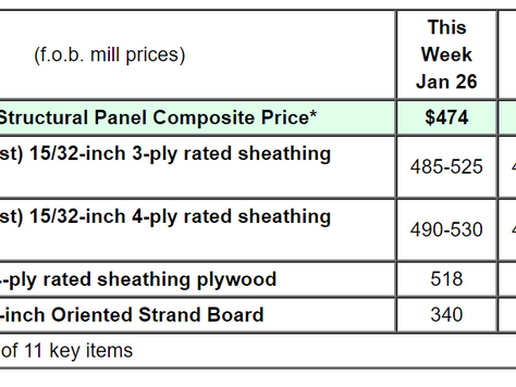 Why A Recent Canadian Lumber Tariff Will Increase the Price of Your New Construction Home