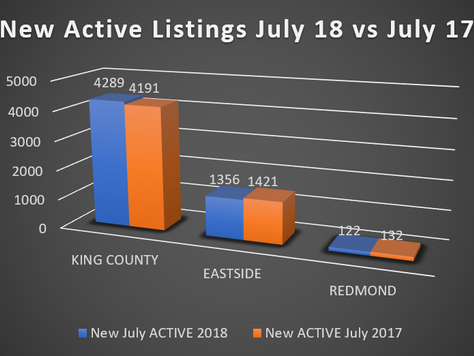 How Did the Real Estate Market Fair In King County this July?
