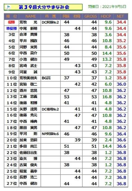 大分やまなみ会(1位~27位).jpg