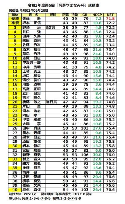 0920阿蘇やまなみ杯1位~40位.jpg