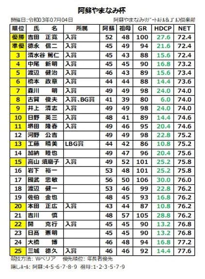 阿蘇やまなみ杯(1位~25位).jpg