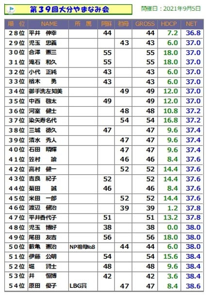 大分やまなみ会(28位~54位).jpg