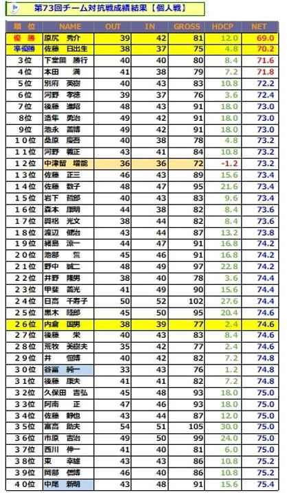 チーム対抗戦(1位~40位).jpg