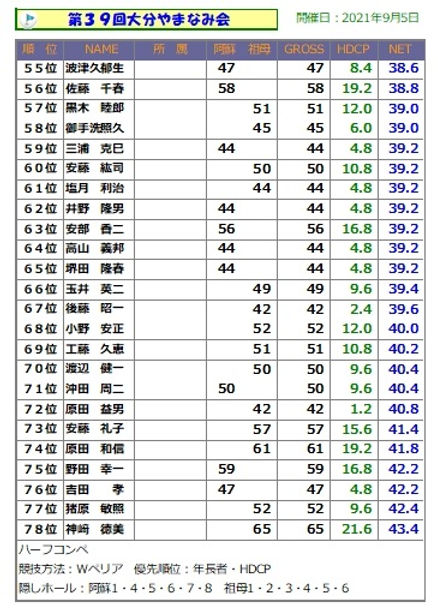 大分やまなみ会(55位~).jpg